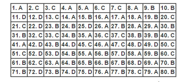 """<p> <span style=""""color:rgb(68,68,68);line-height:18px;"""">Hướng dẫn làm bài thi trắc nghiệm môn tiếng Anh vào Đại học Ngoại ngữ (Đại học Quốc gia Hà Nội), mã đề 134, buổi thi sáng 30/5. Nguồn:</span><em style=""""color:rgb(68,68,68);line-height:18px;"""">hocmai.vn.</em></p>"""