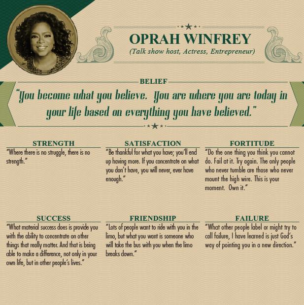 """<p class=""""Normal""""> Oprah Winfrey (chủ talkshow, nghệ sĩ, doanh nhân):</p> <p class=""""Normal""""> <span><strong>Niềm tin: </strong>Tin mình thành người như thế nào, bạn sẽ trở thành người như thế ấy.Vị trí hiện nay trong cuộc đời chính là kết quả của những gì bạn từng tin tưởng trong quá khứ.</span></p> <p class=""""Normal""""> <span><strong>Sức mạnh: </strong>Nơi nào không có đấu tranh, nơi đấy không có sức mạnh.</span></p> <p class=""""Normal""""> <span><strong>Sự hài lòng: </strong>Cảm thấy biết ơn những thứ mình đang có, bạn sẽ có thêm nhiều thứ. Nếu chỉ tập trung vào thứ mà mình không có, bạn sẽ không bao giờ thấy đủ.</span></p> <p class=""""Normal""""> <span><strong>Sự kiên trì: </strong>Nếu thất bại khi làm một điều thật khó, hãy cố gắng lần nữa. Người duy nhất không bao giờ ngã nhào là người không bao giờ dám leo lên hàng rào cao. Đây là khoảnh khắc của bạn. Hãy làm chủ nó.</span></p> <p class=""""Normal""""> <span><strong>Thành công:</strong> Điều thành công mang lại cho bạn là khả năng tập trung vào những vấn đề có ý nghĩa khác. Đó chính là việc có thể tạo ra sự khác biệt, không chỉ với cuộc sống của riêng bạn mà còn là cuộc sống của nhiều người xung quanh.</span></p> <p class=""""Normal""""> <span><strong>Tình bạn:</strong> Nhiều người muốn được cùng bạn lái chiếc limo nhưng người bạn cần là những ai sẵn sàng lên xe buýt cùng khi chiếc limo đó bị hỏng.</span></p> <p class=""""Normal""""> <span><strong>Thất bại: </strong>Cái mà nhiều người gọi là thất bại, đơn giản là cách Chúa chỉ cho bạn một hướng đi mới.</span></p>"""