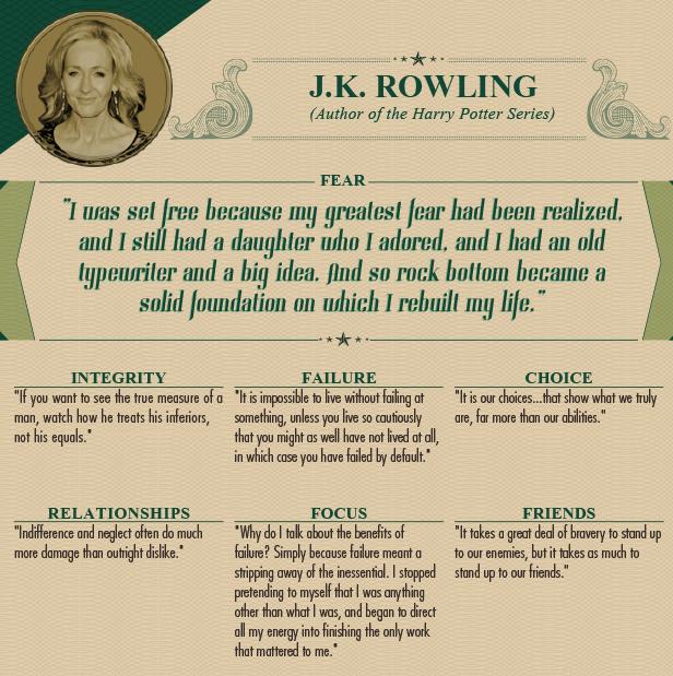 """<p class=""""Normal""""> J.K. Rowling (Tác giả loạt truyện Harry Potter):</p> <p class=""""Normal""""> <span><strong>Nỗi sợ hãi: </strong>Tôi thoải mái hơn sau khi biết điều mình sợ hãi nhất là gì. Tôi vẫn còn một cô con gái mà tôi yêu quý, một chiếc máy đánh chữ cũ kỹ và một ý tưởng lớn. Và vì thế, vực sâu cuộc đời trở thành một nền móng vững chãi để tôi làm lại cuộc đời mình.</span></p> <p class=""""Normal""""> <span><strong>Sự chính trực:</strong> Nếu bạn muốn biết bản chất của một người, hãy xem cách anh ta đối xử với những người dưới mình chứ không phải những người cùng đẳng cấp.</span></p> <p class=""""Normal""""> <span><strong>Thất bại:</strong> Không thể sống mà tránh được thất bại trừ khi bạn sống thận trọng đến mức gần như không dám sống, mà điều này chắc chắn là một thất bại rồi.</span></p> <p class=""""Normal""""> <span><strong>Lựa chọn</strong>: Lựa chọn của chúng ta là cái cho thấy chúng ta thật sự là ai, chứ không phải khả năng của ta là gì.</span></p> <p class=""""Normal""""> <strong>Các mối quan hệ:</strong><span> Sự thờ ơ, bỏ mặc mang lại nhiều tổn thương hơn là thái độ không thích.</span></p> <p class=""""Normal""""> <span><strong>Sự tập trung: </strong>Vì sao tôi nói về những lợi ích của thất bại? Đơn giản vì thất bại nghĩa là một cách dẹp bỏ thứ không quan trọng. Tôi ngừng việc lừa dối bản thân rằng tôi là một ai đó thay vì chính mình và bắt đầu dồn tất cả năng lượng để hoàn thành việc thực sự có ý nghĩa với bản thân.</span></p> <p class=""""Normal""""> <span><strong>Bạn bè: </strong>Bạn phải rất dũng cảm để đối mặt với kẻ thù, nhưng còn phải dũng cảm hơn rất nhiều để đối mặt với bạn bè.</span></p>"""