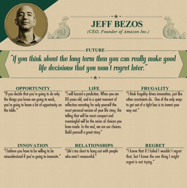 """<p class=""""Normal""""> Jeff Bezos (CEO, người sáng lập Tập đoàn Amazon):</p> <p class=""""Normal""""> <span><strong>Tương lai: </strong>Nếu suy nghĩ dài hạn, bạn có thể đưa ra những quyết định</span><span>mà sau này sẽ không phải hối hận.</span></p> <p class=""""Normal""""> <span><strong>Cơ hội: </strong>Nếu chỉ làm những thứ mà bạn biết chắc sẽ có hiệu quả thì bạn sẽ bỏ lỡ nhiều cơ hội ngay trước mắt.</span></p> <p class=""""Normal""""> <span><strong>Cuộc sống: </strong>Tôi sẽ đánh liều dự đoán về tương lai. Khi bạn 80 tuổi, trong một khoảnh khắc tự thuật lại câu chuyện cuộc đời, câu chuyện khiến bạn cảm thấy cô đọng và ý nghĩa nhất chính là một chuỗi những lựa chọn. Cuối cùng thì, chúng ta chính là kết quả của những lựa chọn. Hãy tự bản thân mình xây dựng nên một câu chuyện tuyệt vời.</span></p> <p class=""""Normal""""> <span><strong>Sự tiết kiệm:</strong> Tôi cho rằng sự tiết kiệm dẫn đến sự đổi mới, như một sự ép buộc. Một trong những cách để thoát khỏi chiếc hộp chật hẹp là tạo nên lối thoát ra ngoài.</span></p> <p class=""""Normal""""> <span><strong>Sự đổi mới:</strong> Bạn phải sẵn sàng chấp nhận việc bị hiểu nhầm nếu muốn cải tiến thứ gì đó.</span></p> <p class=""""Normal""""> <span><strong>Các mối quan hệ:</strong> Cuộc đời này quá ngắn ngủi để chơi với những người không giỏi giang.</span></p> <p class=""""Normal""""> <span><strong>Sự hối tiếc:</strong>Nếu thất bại, tôi sẽ không hối tiếc nhưng tôi biết có một điều khiến tôi tiếc nhất là đã không cố gắng.</span></p>"""