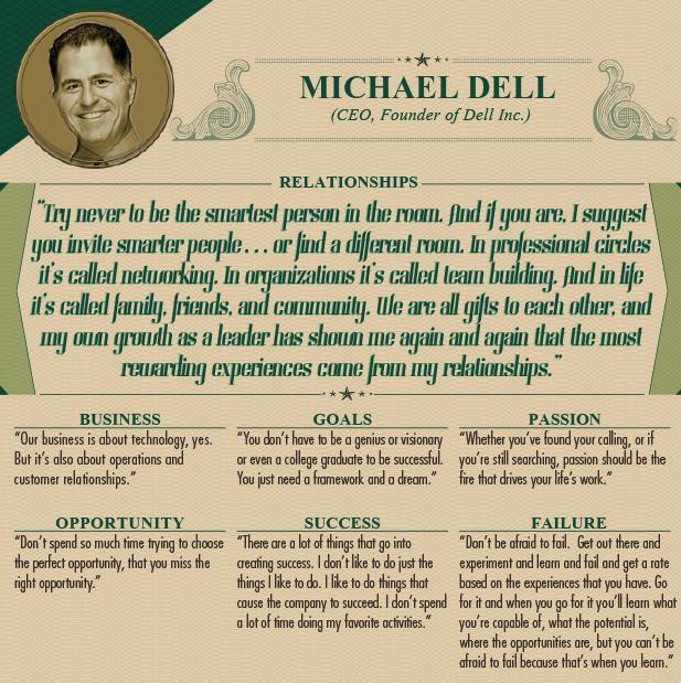 """<p class=""""Normal""""> Michael Dell (CEO, Người sáng lập Tập đoàn Dell):</p> <p class=""""Normal""""> <span><strong>Các mối quan hệ: </strong>Đừng bao giờ cố làm người thông minh nhất ở một nơi nào đó. Còn nếu thực sự thông minh nhất, bạn hãy mời đến một người thông minh hơn. Trong giới chuyên môn, điều này được gọi là mạng lưới kết nối. Trong các tổ chức, đó là làm việc nhóm. Và trong cuộc sống, đó là gia đình, bạn bè và cộng đồng. Bản thân mỗi chúng ta là món quà đối với người khác, và những kinh nghiệm làm lãnh đạo đã cho tôi hiểu rằng trải nghiệm đáng giá nhất đến từ các mối quan hệ xung quanh.</span></p> <p class=""""Normal""""> <span><strong>Kinh doanh:</strong> Chúng tôi làm về công nghệ. Ngoài ra, việc kinh doanh của chúng tôi còn về sự điều hành và mối quan hệ với khách hàng.</span></p> <p class=""""Normal""""> <span><strong>Mục tiêu:</strong> Bạn không cần phải là một thiên tài, một người giỏi mơ mộng hay phải tốt nghiệp đại học thì mới có thể thành công. Bạn chỉ cần một kế hoạch và một ước mơ.</span></p> <p class=""""Normal""""> <span><strong>Đam mê: </strong>Dù bạn đã tìm thấy hay đang khám phá đam mê của mình, đam mê là nên là ngọn lửa dẫn lối sự nghiệp.</span></p> <p class=""""Normal""""> <span><strong>Cơ hội: </strong>Đừng tiêu tốn quá nhiều thời gian vào việc cố tìm một cơ hội hoàn hảo, bởi điều đó sẽ khiến bạn mất đi cơ hội đích thực.</span></p> <p class=""""Normal""""> <span><strong>Thành công: </strong>Có nhiều thứ quyết định nên thành công. Tôi không thích việc chỉ làm những điều tôi thích. Tôi thích làm những thứ khiến công ty của mình thành công. Tôi không dành nhiều thời gian làm những điều yêu thích của cá nhân.</span></p> <p class=""""Normal""""> <span><strong>Thất bại:</strong> Đừng sợ hãi sự thất bại. Hay đi ra ngoài kia, thử nghiệm, học hỏi, thất bại và tiến lên dựa vào những trải nghiệm đó. Thử thách đi, và khi đó, bạn sẽ tìm ra mình có khả năng, tiềm năng làm gì, biết cơ hội ở đâu nhưng bạn không thể sợ hãi việc bại bởi đó chính là cách học hỏi.</span></p>"""