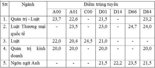 diem-trung-tuyen-cua-5-dai-hoc-co-de-an-tuyen-sinh-rieng-3