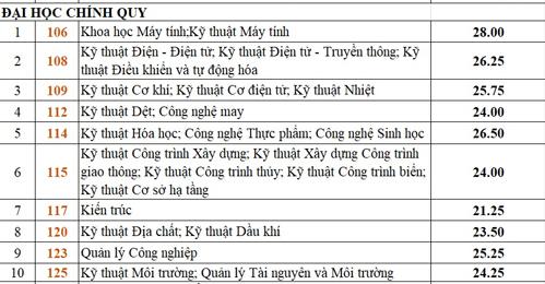 diem-chun-dai-hoc-bach-khoa-tp-hcm-tang-manh