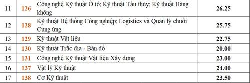 diem-chun-dai-hoc-bach-khoa-tp-hcm-tang-manh-1