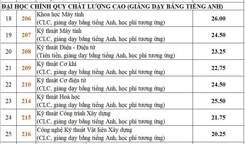 diem-chun-dai-hoc-bach-khoa-tp-hcm-tang-manh-2
