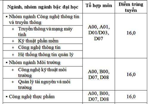 diem-chun-truong-hoa-sen-ngoai-ngu-tin-hoc-tp-hcm