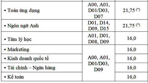 diem-chun-truong-hoa-sen-ngoai-ngu-tin-hoc-tp-hcm-1