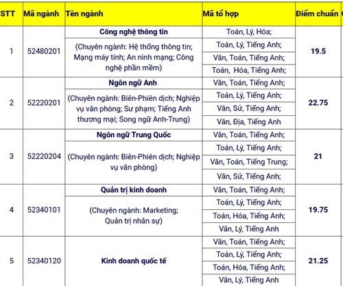 diem-chun-truong-hoa-sen-ngoai-ngu-tin-hoc-tp-hcm-3