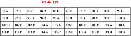 Đáp án 24 mã đề thi Sinh học THPT quốc gia - 14