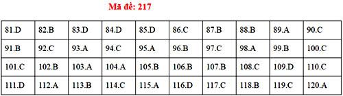 Đáp án 24 mã đề thi Sinh học THPT quốc gia - 16