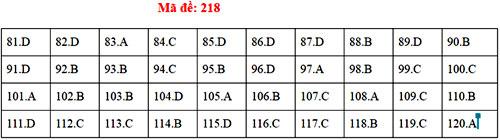 Đáp án 24 mã đề thi Sinh học THPT quốc gia - 17
