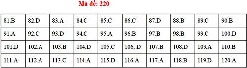 Đáp án 24 mã đề thi Sinh học THPT quốc gia - 19