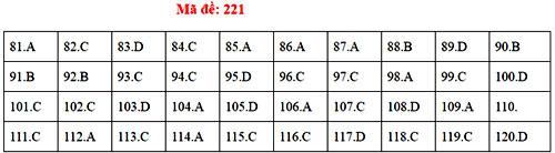 Đáp án 24 mã đề thi Sinh học THPT quốc gia - 20