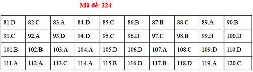Đáp án 24 mã đề thi Sinh học THPT quốc gia - 22