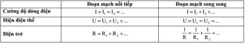 Bí quyết đạt điểm cao các dạng bài tập vận dụng định luật Ôm trong Vật lí 9 (xin edit)