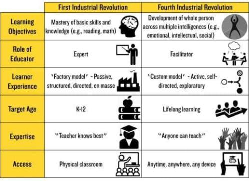 Giáo dục truyền thống và trong thời đại cách mạng 4.0 có nhiều thay đổi, khác biệt.