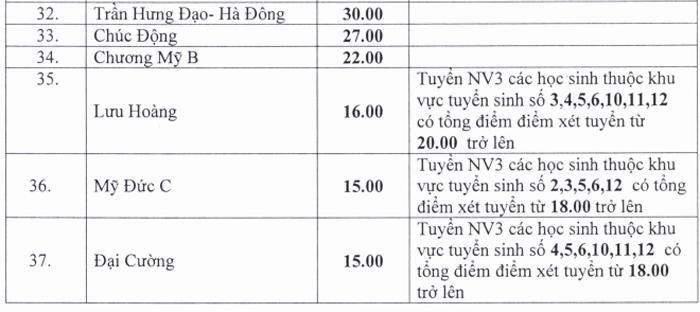 Hà Nội hạ điểm chuẩn vào 37 trường THPT công lập - 2