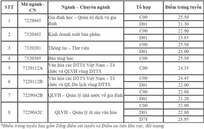 Nhiều đại học công lập ở Hà Nội công bố điểm chuẩn học bạ