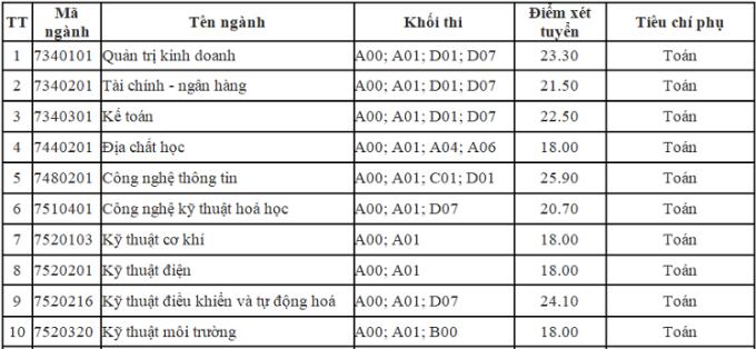 Nhiều đại học công lập ở Hà Nội công bố điểm chuẩn học bạ - 1