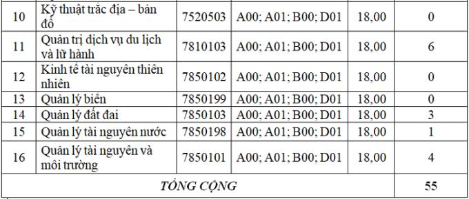 Nhiều đại học công lập ở Hà Nội công bố điểm chuẩn học bạ - 4