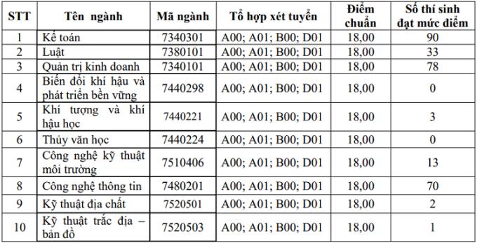 Nhiều đại học công lập ở Hà Nội công bố điểm chuẩn học bạ - 5