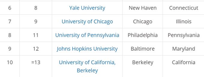Top 10 đại học tốt nhất nước Mỹ 2020