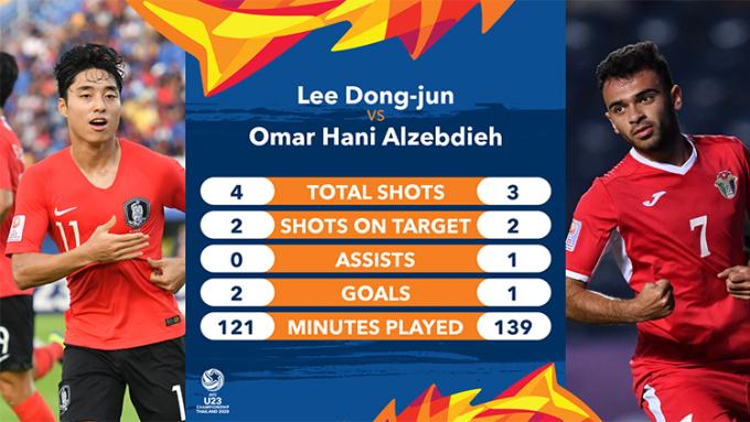 cầu thủ Lee Dong-jun chỉ cần 121 phút để ghi hai bàn.