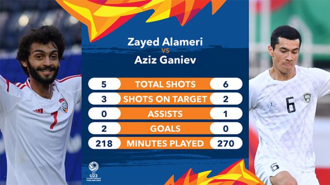 cầu thủ Zayed Al-Ameri (UAE) và Aziz