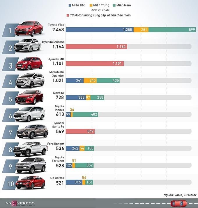 Top 10 xe bán chạy tháng 2/2020. Đồ họa: Việt Chung-Lương Dũng