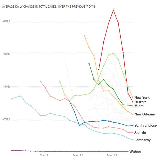 Tốc độ tăng ca bệnh trong tháng 3 của Vũ Hán, Lombardy và nhiều thành phố Mỹ. Đồ họa: NYT.