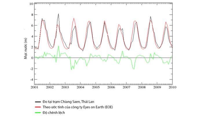 Mực nước sông Mekong từ tháng 1/2001 đến tháng 12/2009. Ảnh: EOE.