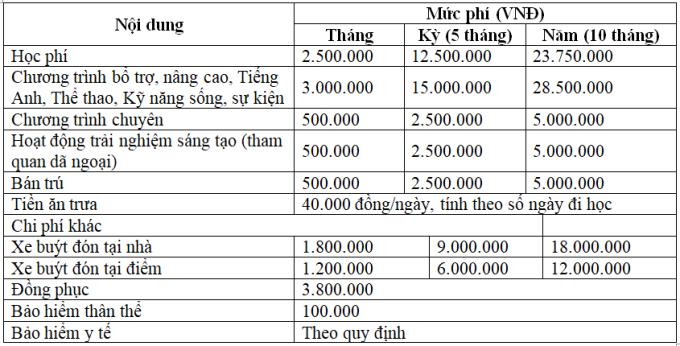 Học phí trường THCS tư thục có tiếng tại Hà Nội