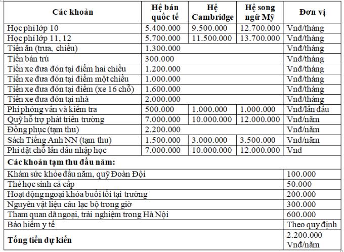 Học phí một số trường THPT tư thục ở Hà Nội