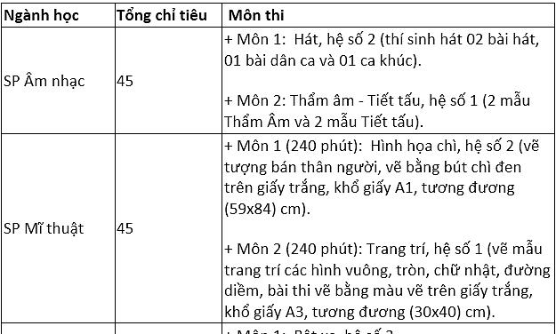 Đại học Sư phạm Hà Nội tuyển 4.330 sinh viên