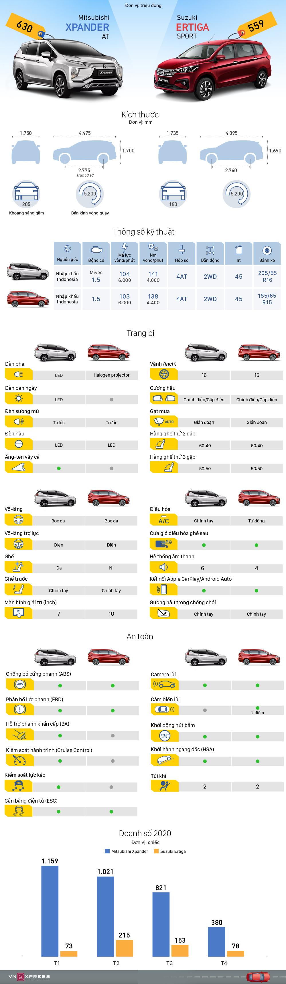 So sánh trang bị Xpander mới và Ertiga