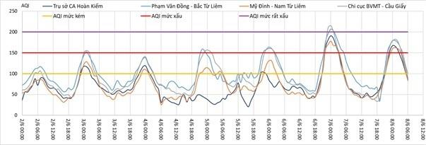 Ô nhiễm không khí ở Hà Nội trạm ngưỡng rất xấu.