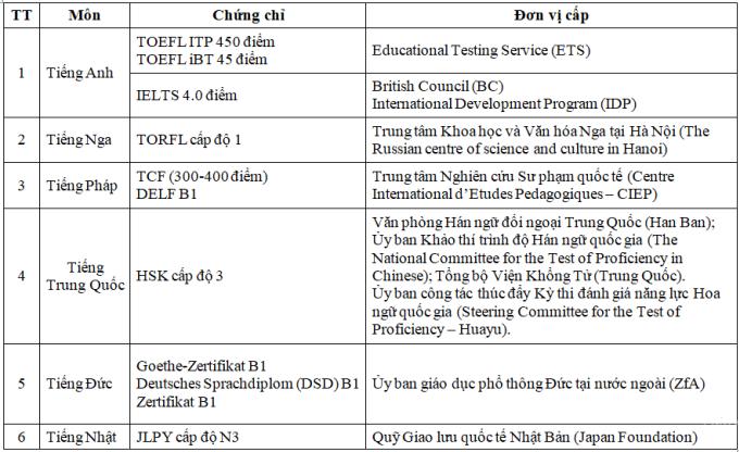 Thí sinh đạt IELTS 4.0 được miễn thi ngoại ngữ