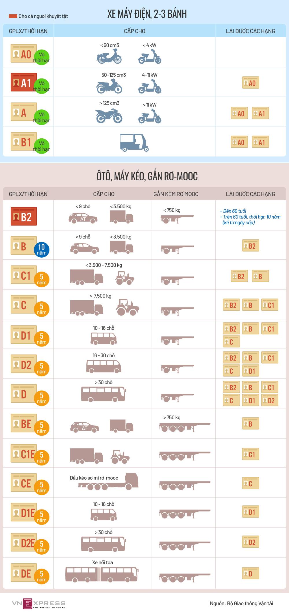 Các hạng bằng lái xe mới trong Dự thảo Luật Giao thông đường bộ - nguoidentubinhduong.com