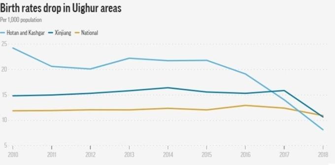 Tỷ lệ sinh ở Tân Cương (đường màu xanh đậm) giảm đột ngột trong năm 2017-2018. Đồ họa: AP.