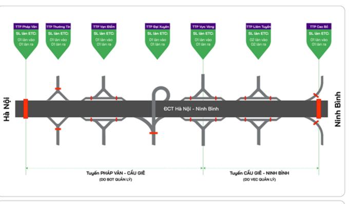 Ùn tắc tại nhiều trạm thu phí trên cao tốc Cầu Giẽ - Ninh Bình