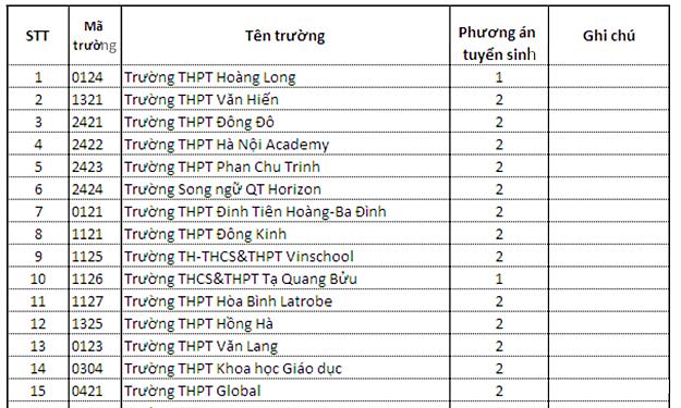 91 trường THPT xét vào lớp 10 bằng học bạ
