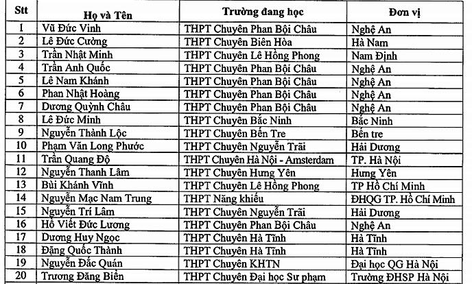 132 học sinh được miễn thi tốt nghiệp THPT