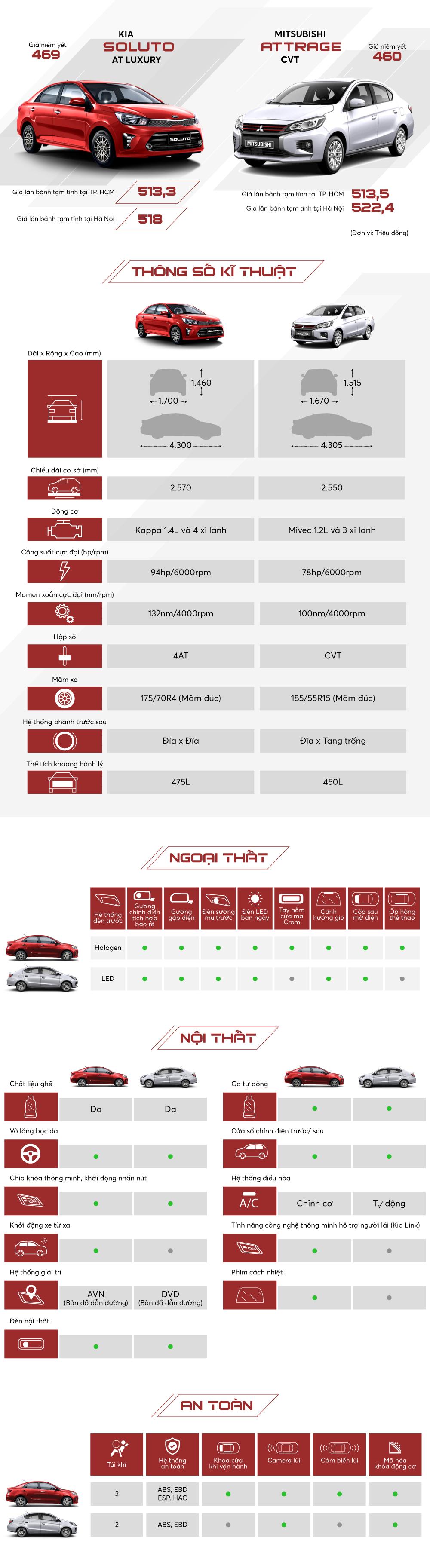 Soluto và Attrage - chọn sedan nào tầm giá 500 triệu đồng?