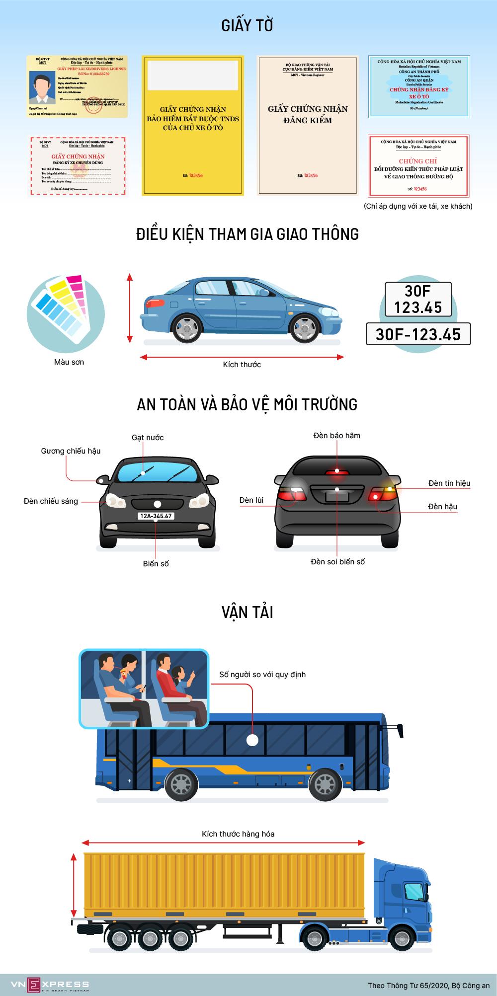 Cảnh sát giao thông kiểm tra những gì khi dừng xe?