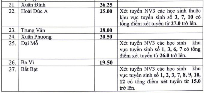 35 trường công lập ở Hà Nội hạ điểm chuẩn - 2