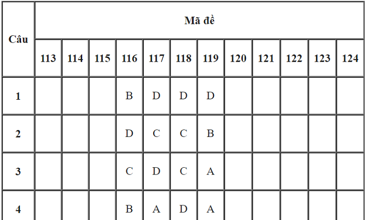 Đáp án 24 mã đề môn Toán thi tốt nghiệp THPT