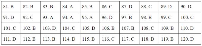 Đáp án 24 mã đề Giáo dục công dân tốt nghiệp THPT - 8
