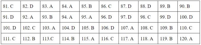 Đáp án 24 mã đề Giáo dục công dân tốt nghiệp THPT - 28