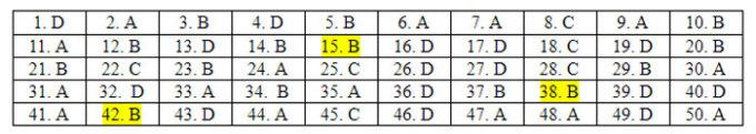 Đáp án 24 mã đề Tiếng Anh thi tốt nghiệp THPT