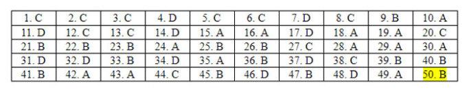 Đáp án 24 mã đề Tiếng Anh thi tốt nghiệp THPT - 2